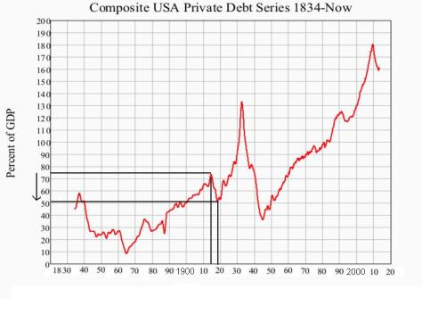 US private debt 1915-19