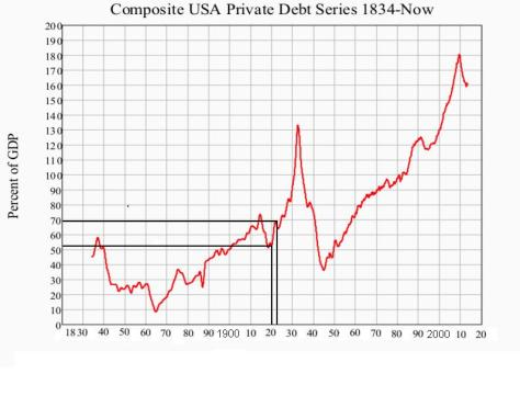 US private debt 1920-22